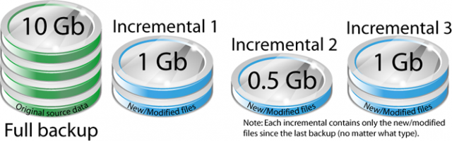 Incremental Backup ve Differential Backup Nedir ?