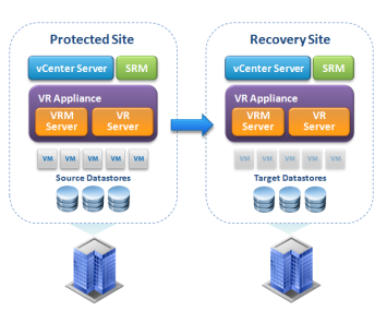 VMware Site Recovery Manager 5.5 Installation