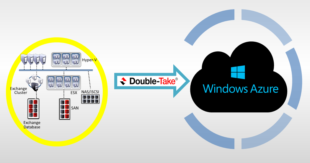 Felaket Anında Double-Take Availability ile Windows Azure'a Kesintisiz İş Yükü