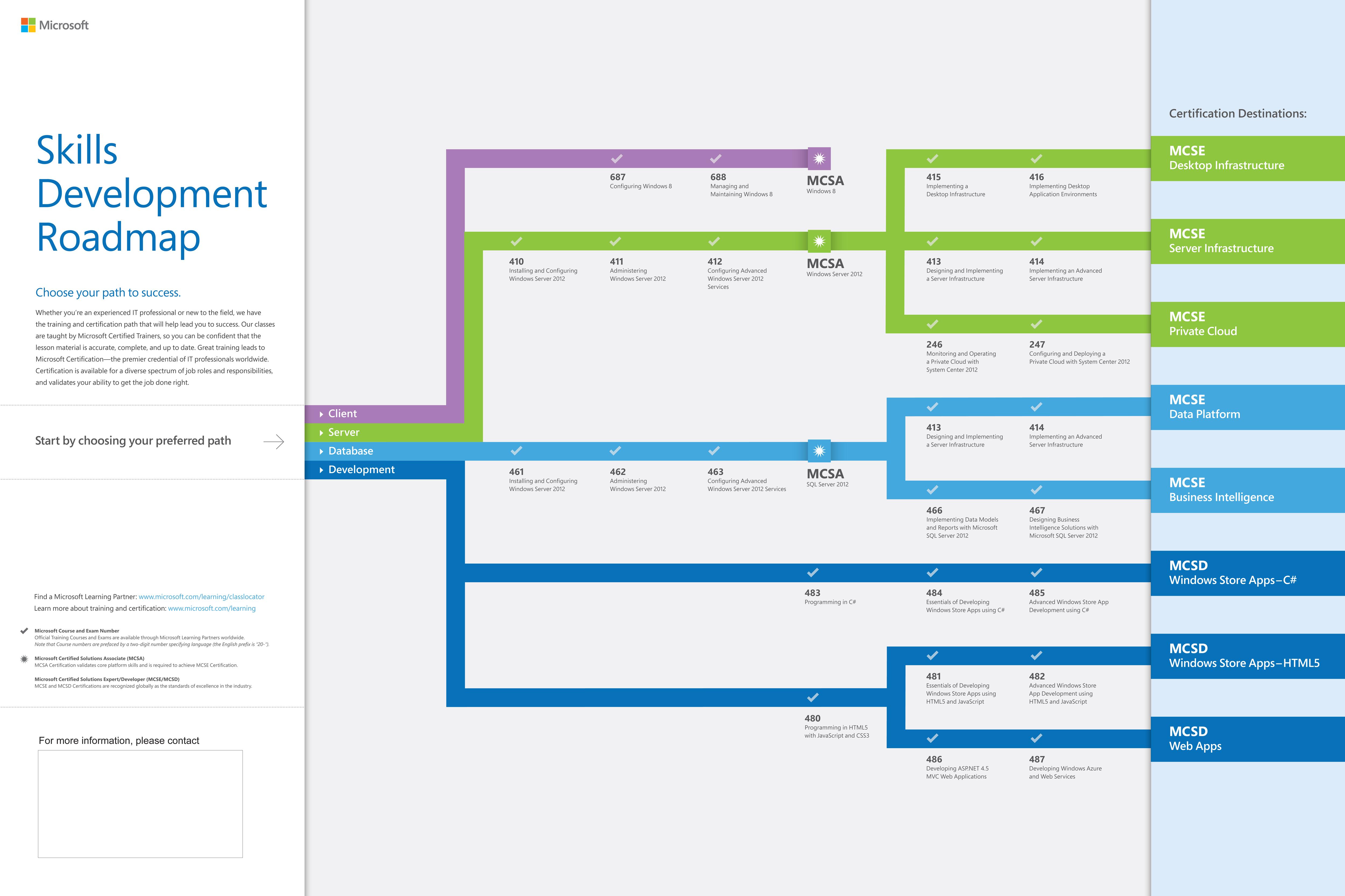 Microsoft sınavlar Yol Haritası