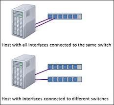 Server 2012 NIC Teaming Özelliği.