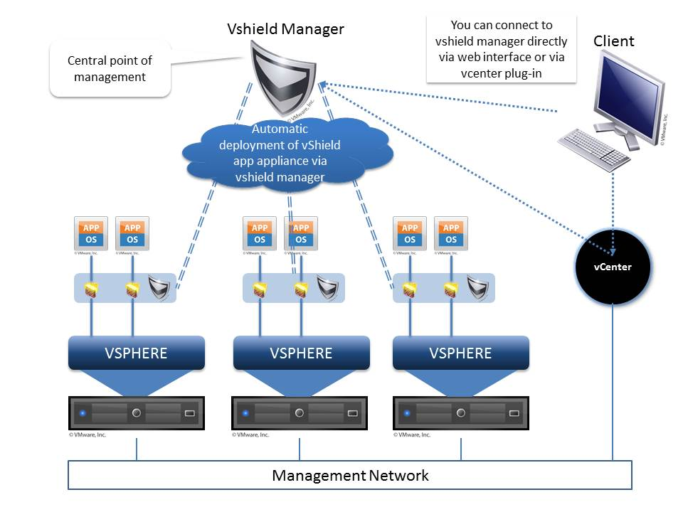 vShield Manager 5.5.xx Deploy and Network Konfigürasyonu