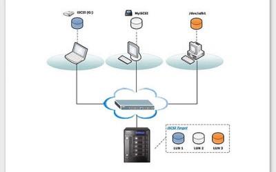Server 2012 R2 ISCSI Target Kurulum ve Ayarları