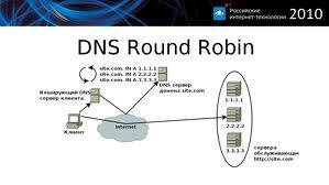 DNS Server Round Robin Özelliği ile Yük Paylaşımı