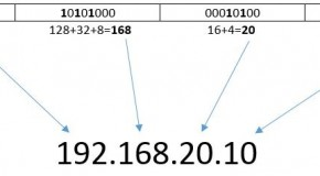 IP ve Subnetting Kavramı-Subnet Mask,Alt Ağ Maskesi