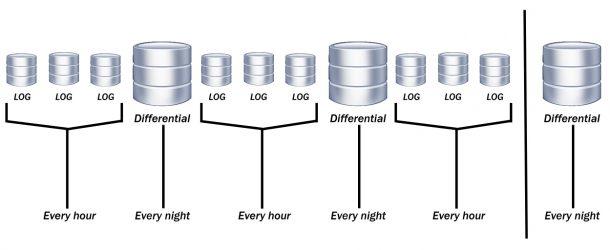 Sql Server Veri Tabanı Yedek Alma