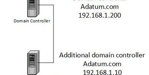 Virtual Domain Controller Cloning
