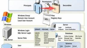 SQL Server Kullanıcı Oluşturma, Rol ve İzin Ataması Yapma